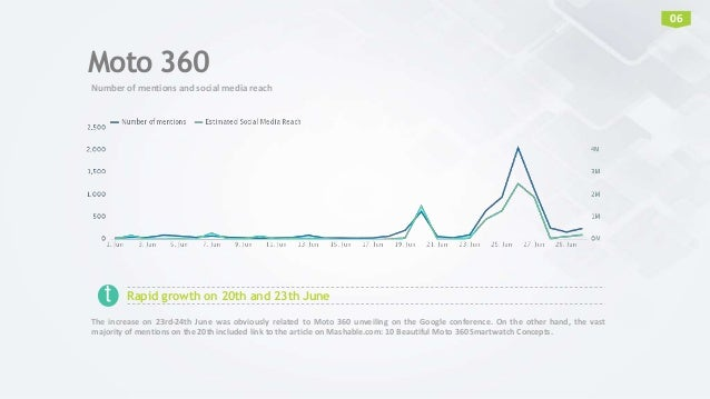 Moto 360 Number of mentions and social media reach 06 Rapid growth on 20th and 23th June The increase on 23rd-24th June wa...