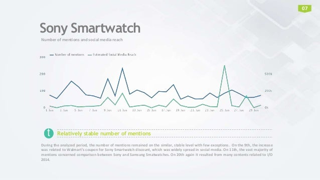 Sony Smartwatch Number of mentions and social media reach 07 Relatively stable number of mentionst During the analyzed per...