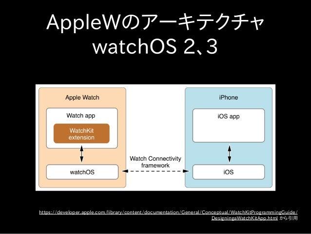 AppleWのアーキテクチャ watchOS 2、3 https://developer.apple.com/library/content/documentation/General/Conceptual/WatchKitProgrammin...