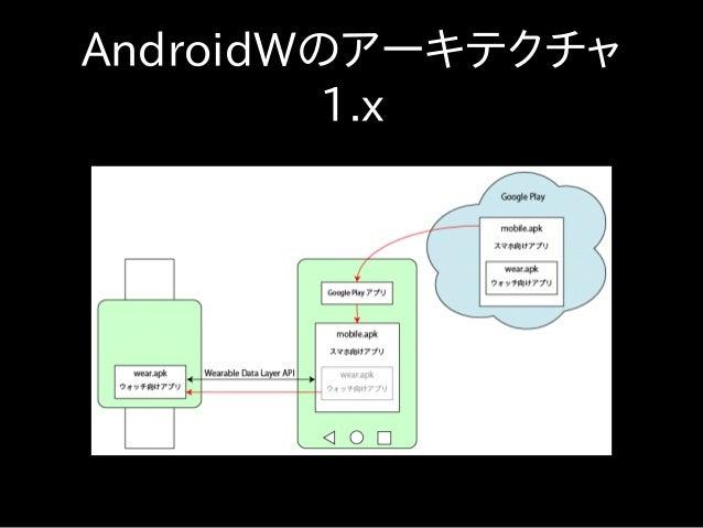 AndroidWのアーキテクチャ 1.x