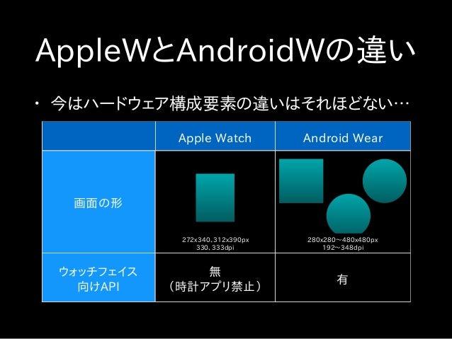 • 今はハードウェア構成要素の違いはそれほどない… AppleWとAndroidWの違い Apple Watch Android Wear 画面の形 272x340、312x390px 330、333dpi 280x280〜480x480px ...