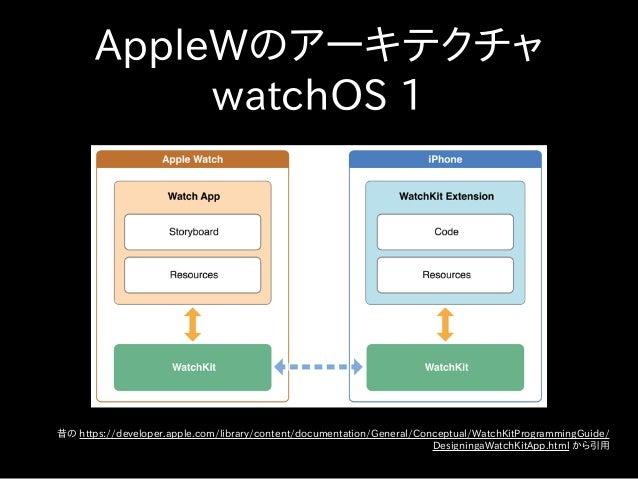 AppleWのアーキテクチャ watchOS 1 昔の https://developer.apple.com/library/content/documentation/General/Conceptual/WatchKitProgrammi...