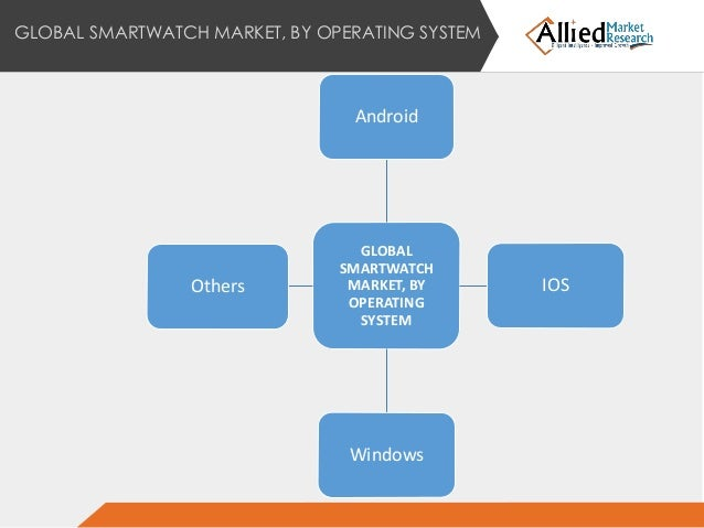 Forecast of the future of the Smartwatch Market worldwide