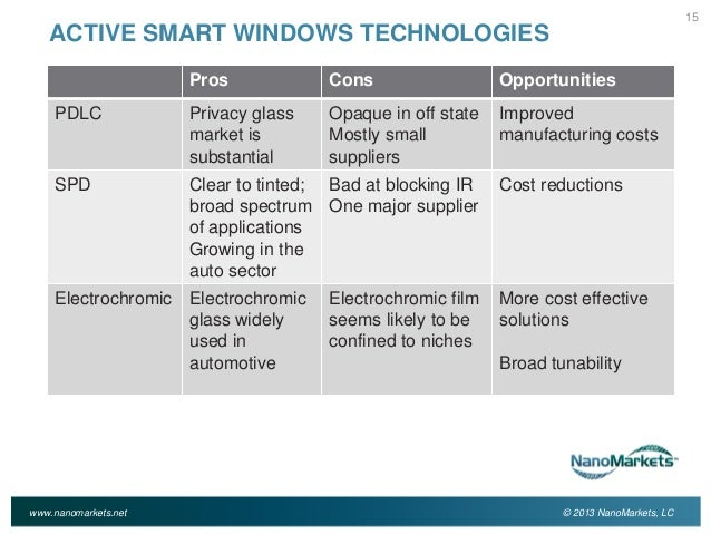 Decorating smart glass windows cost : Smart Windows Markets