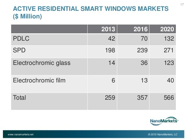 Smart Windows Markets