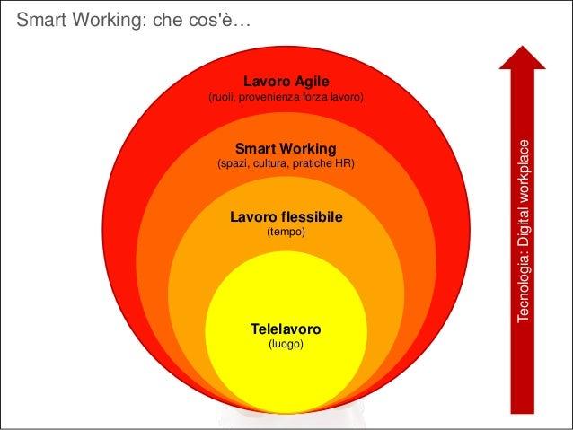 Smart working vs agile working Slide 3