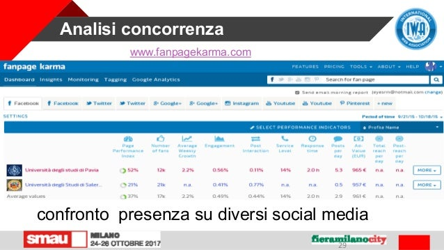 Analisi concorrenza 29 confronto presenza su diversi social media www.fanpagekarma.com