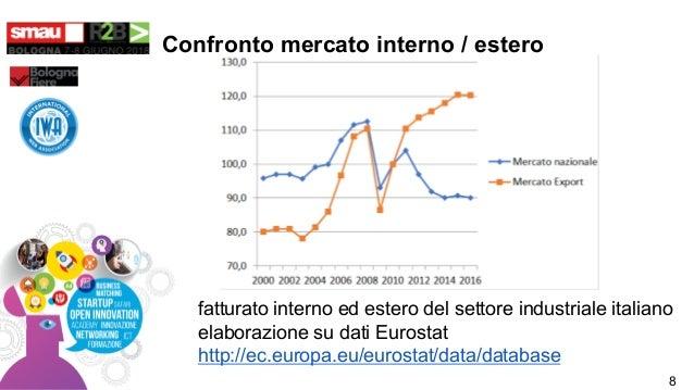 Confronto mercato interno / estero fatturato interno ed estero del settore industriale italiano elaborazione su dati Euros...