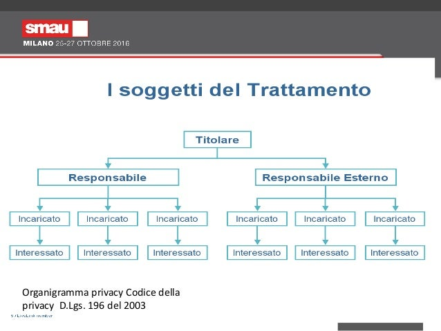 Smau 2016 seminario privacy data protection officer for Responsabile esterno del trattamento gdpr