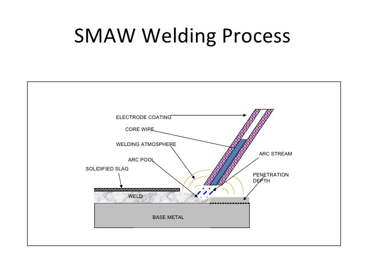 an analysis of the process of fusion welding