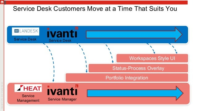 SMB50: State of the Union: Service Management