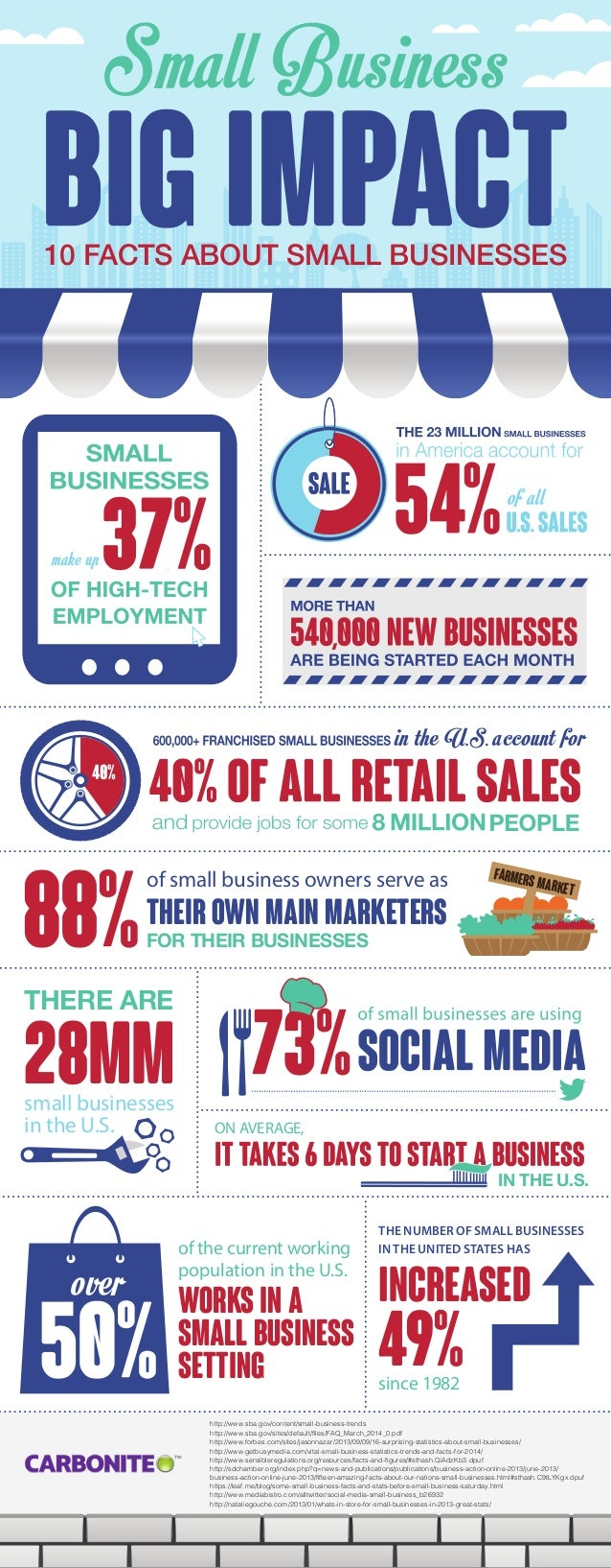 Small Business 10 FACTS ABOUT SMALL BUSINESSES of small business owners serve as THEIR OWN MAIN MARKETERS FOR THEIR BUSINE...