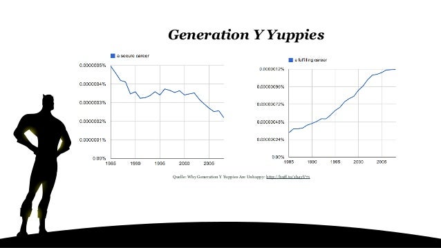 Quelle: Why Generation Y Yuppies Are Unhappy: http://huff.to/1b4yV75 Generation Y Yuppies