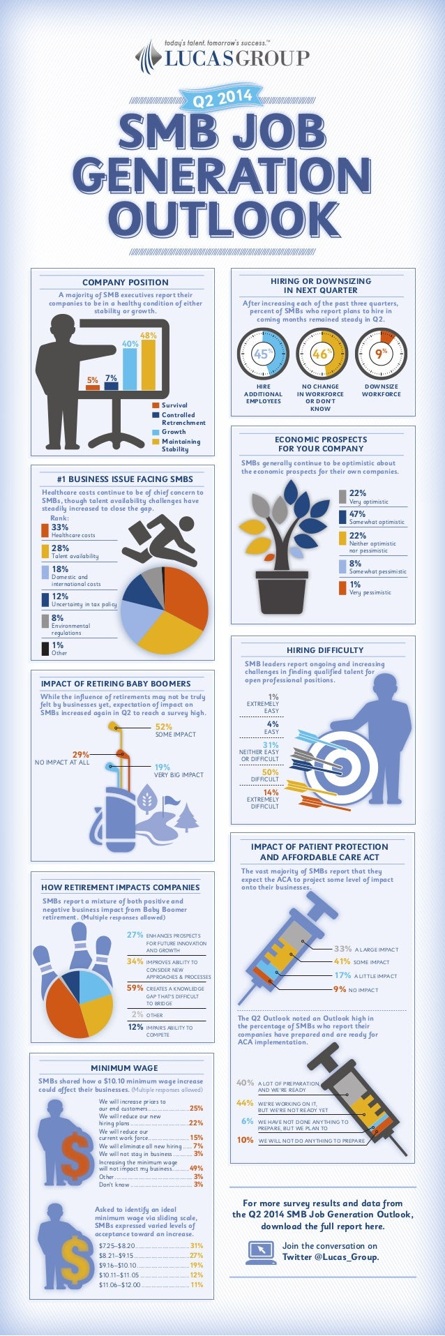 SMB JOB GENERATION OUTLOOK Q2 2014 HIRING OR DOWNSIZING IN NEXT QUARTER After increasing each of the past three quarters, ...