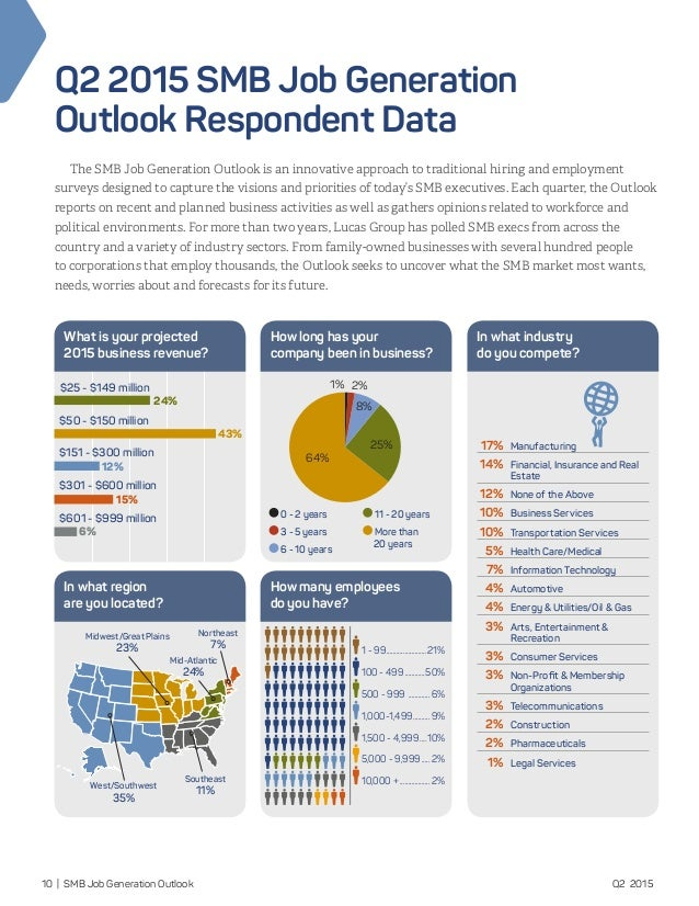 job outlook report The job outlook for occupational safety and health professionals seems favorable the results from safety+health's 2015 job outlook survey support findings from a 2011 niosh report that projected a shortage of safety professionals during the five years following the report.
