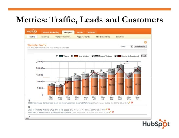Traffic, Leads and Customers                       Visitors from Blog                Visitors         Leads          Custo...