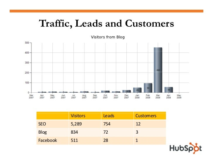 Is Your Website Performing?  1. 1 Attract website visitors (blog & SEO)            ebsite isitors  2. Convert visitors to ...