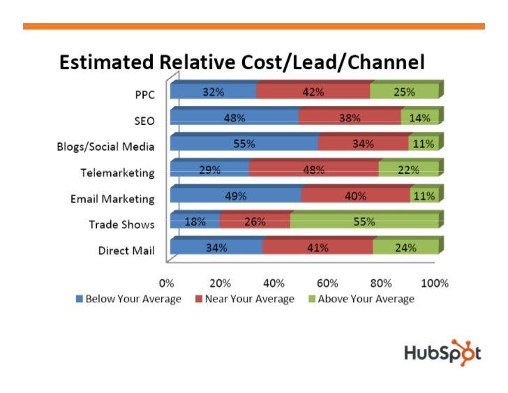 Inbound Marketing ROI  • Inbo nd marketing foc sed companies ha e a   Inbound           focused           have   61% lower...