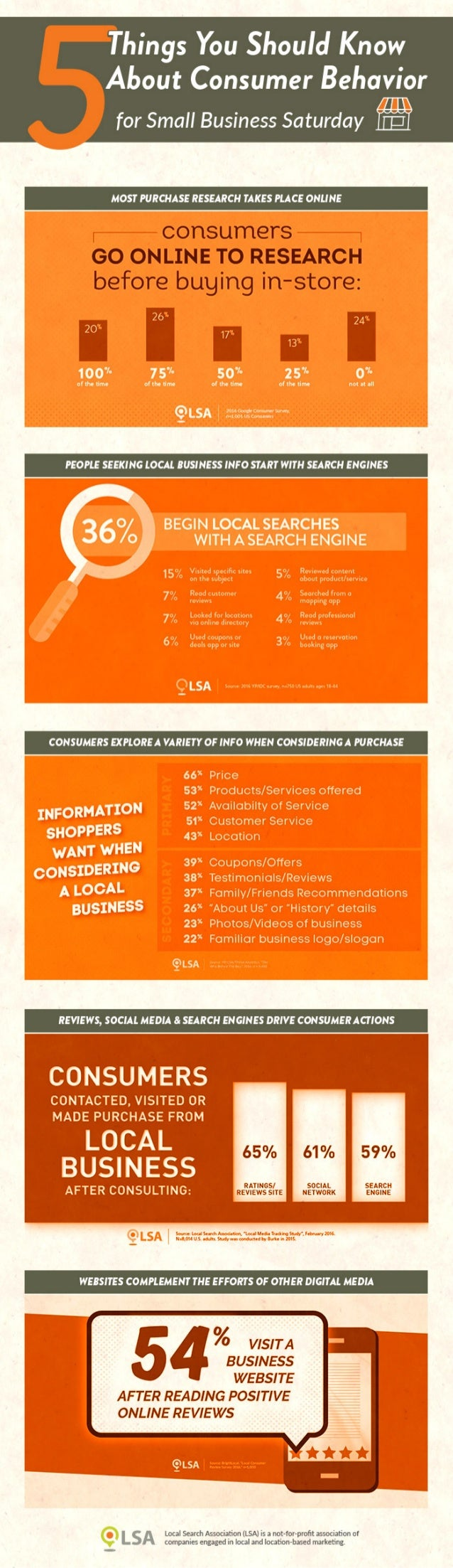 Infographic: 5 Consumer Insights for Small Business Saturday