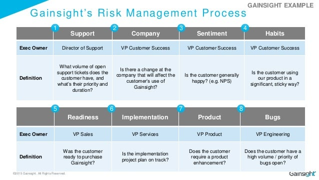 ©2015 Gainsight. All Rights Reserved. Gainsight's Risk Management Process Support Company Sentiment Habits Exec Owner Dire...
