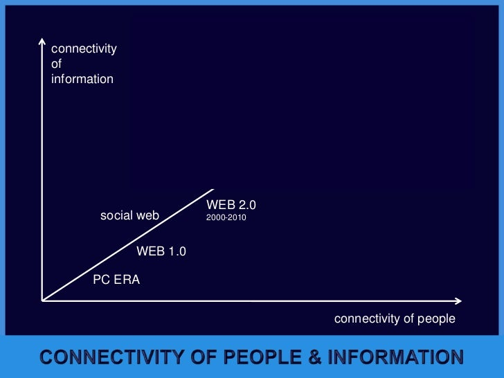 GLOBAL BRAIN<br />METACORTEX<br />connectivity<br />of<br />information<br />Intelligent web<br />WEB 4.0<br />2020-2040<b...