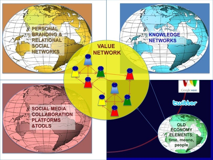 KNOWLEDGE<br />NETWORKS<br />PERSONAL<br />BRANDING &<br />RELATIONAL<br />SOCIAL<br />NETWORKS<br />KNOWLEDGE<br />NETWOR...
