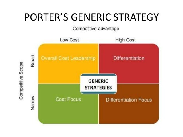 Porter's Generic Strategies Video