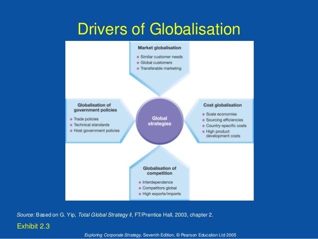 yip s drivers of globalization Yip: total global strategy (prentice hall) ikea's growth from a tiny mail order business to the world's largest types of globalization strategies.