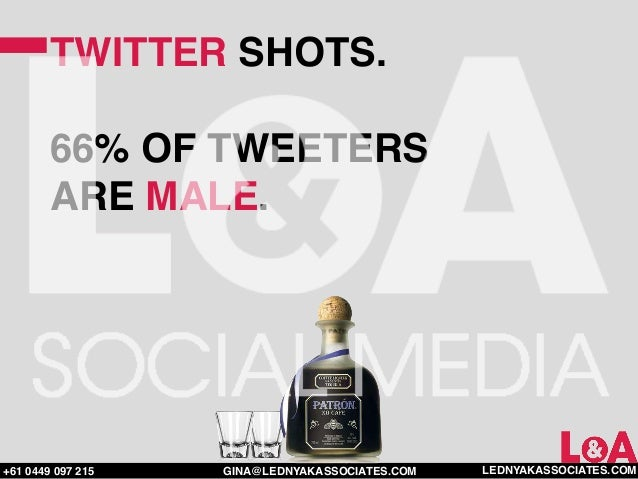 TWITTER SHOTS.        66% OF TWEETERS        ARE MALE.+61 0449 097 215   GINA@LEDNYAKASSOCIATES.COM   LEDNYAKASSOCIATES.COM