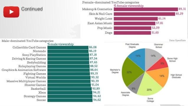 YouTube Statistics & Demographics