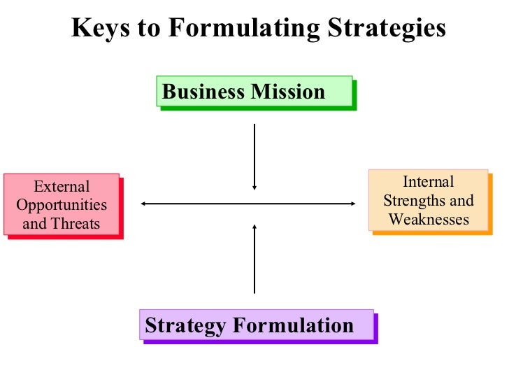 strategic formulation As defined by andrew m pettigrew of united kingdom, the formation of strategy in organizations is a continuous process specific dilemmas within the firm, or in the firm's environment, may raise the organization members' consciousness of strategy and allow us, as analysts, to think of strategy formulation as an intentional process built.