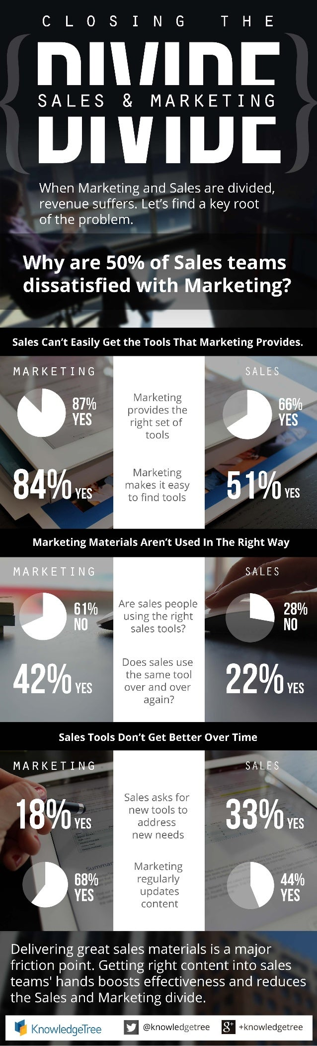 Closing the Sales and Marketing Divide