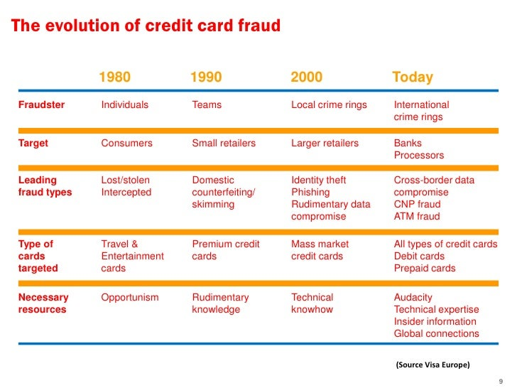 types of credit card frauds pdf
