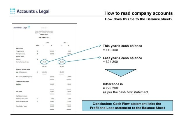 balance sheet for small business