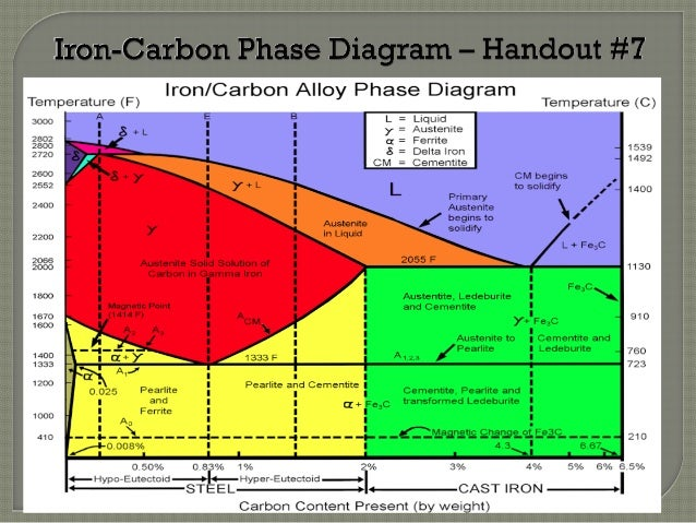 Sme spokane heat treating seminar by dan tabish 35 iron carbon phase diagram ccuart Gallery