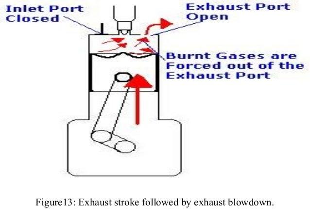 i c engine terminology