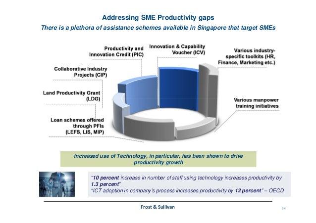 increasing productivity in small and medium enterprises And medium enterprises: factors affecting the adoption  small and medium enterprises  increase productivity level according to them small.
