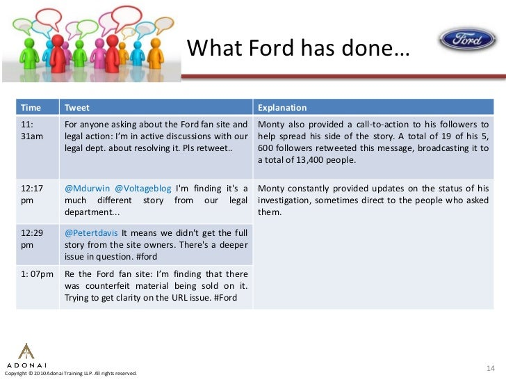 Social media crisis management three case studies 14 what ford fandeluxe Images