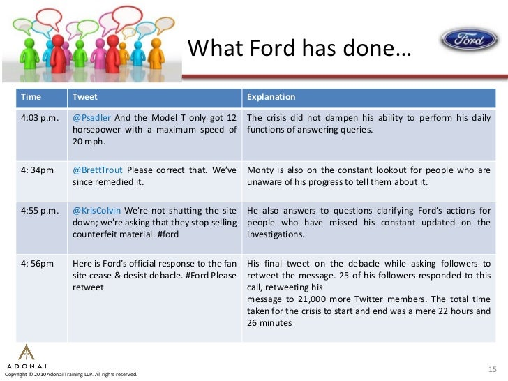 What Ford has done…       Time                   Tweet                                         Explanation        4:03 p.m...