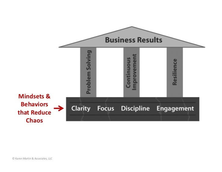 Mindsets&     Behaviors    thatReduce       Chaos©KarenMartin&Associates,LLC