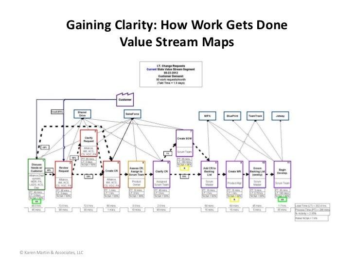 GainingClarity:HowWorkGetsDone                                ValueStreamMaps©KarenMartin&Associates,LLC