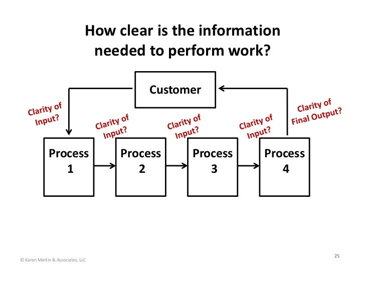 How clear is the information                                  needed to perform work?                                     ...
