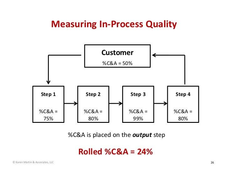MeasuringIn‐ProcessQuality                                                  Customer                                    ...