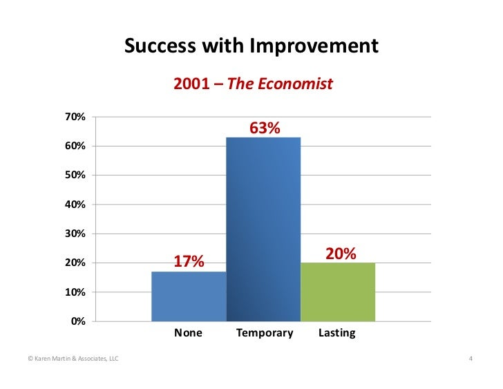 Success with Improvement                                       2001 – The Economist             70%                       ...