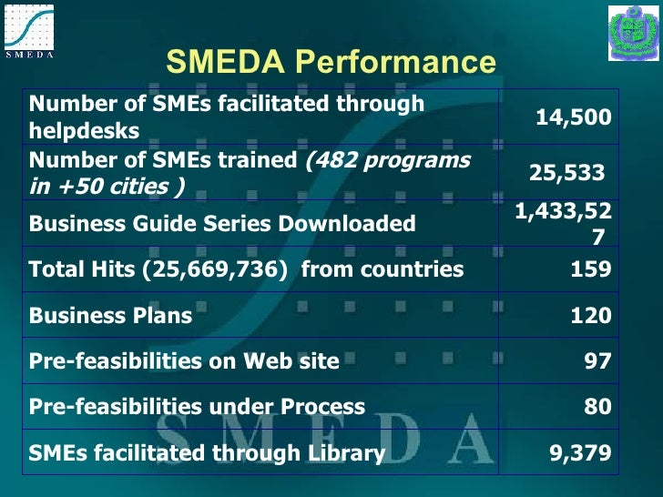 Information About SMEDA Pre-feasibility and Services