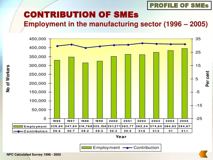 Contribution to sme sector