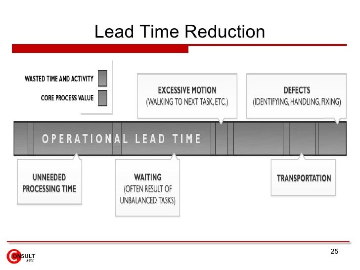 Lead-Time Reduction