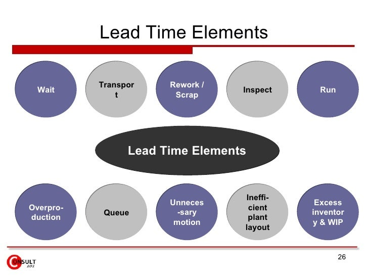 Smed Setup Lead Time Reduction