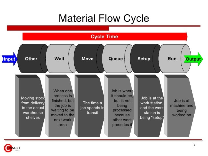 lead time reduction in process The flexibility between lead time and cycle time allows you to improve specific components of your process so you can better impact overall efficiency key takeaway: to avoid confusion, define lead time and cycle time upfront and as a team.