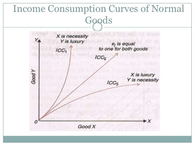 the relationship between budget line and indifference curve